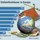 Preisvorteil: Deutsche Wohnungen am günstigsten in Europa